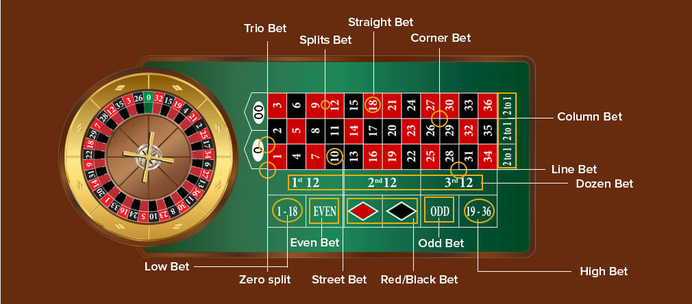 Roulette Bet Type